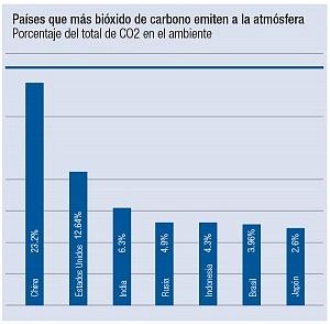 jet news paises con mas bióxido de carbono