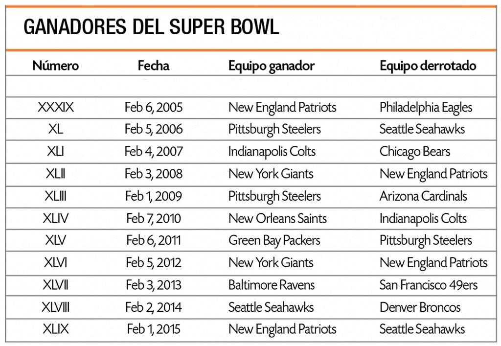 jet news ganadores del super bowl