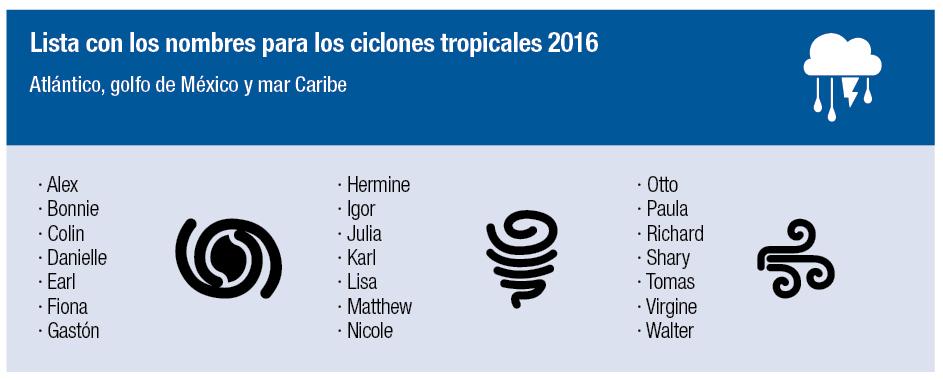 jet news ciclones tropicales 2016 Atlántico golfo de México y mar Caribe