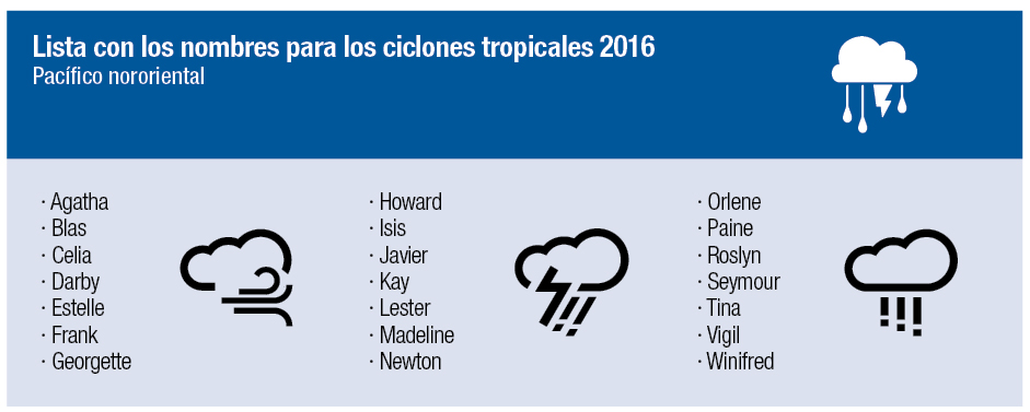 jet news ciclones tropicales 2016 Pacífico nororiental