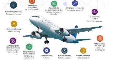 Querétaro motor de la industria aeronáutica